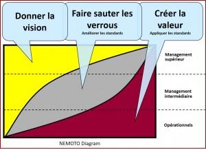 Diagramme de Nemoto